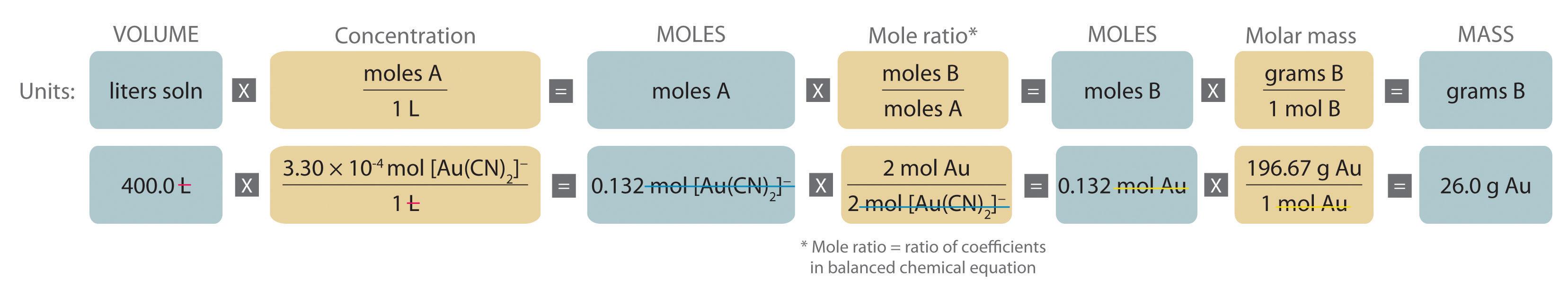 Stoichiometry of reactions in solution example 7 geenschuldenfo Gallery