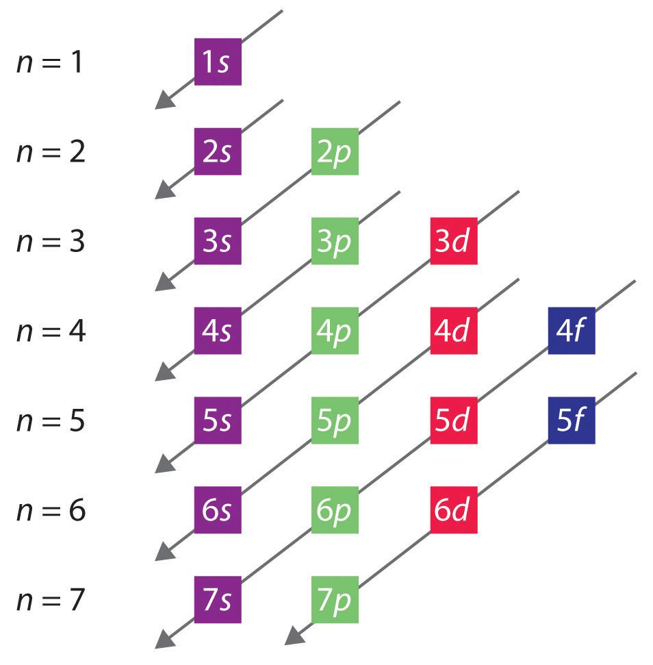 Building Up The Periodic Table F Block Orbital Diagram