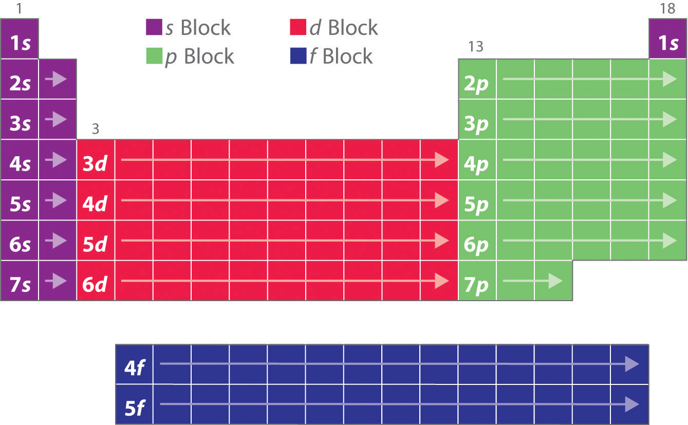 Building up the periodic table - Periodic table electron configuration ...