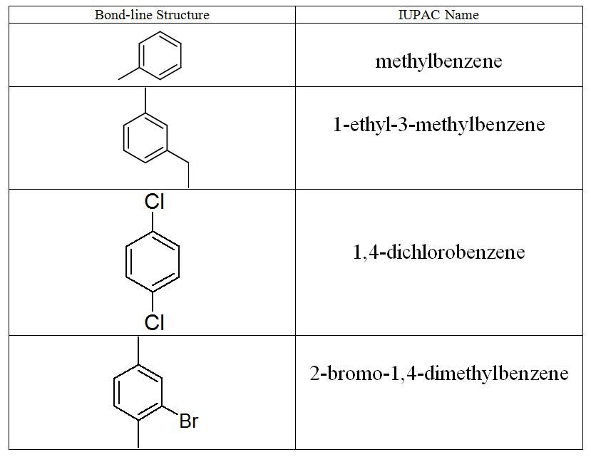 Organic Nomenclature II