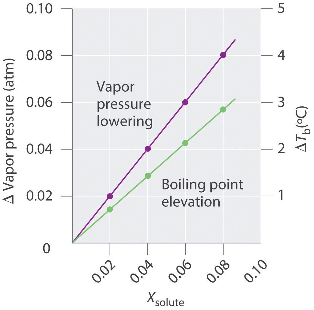 relationship between molarity and freezing point depression problems